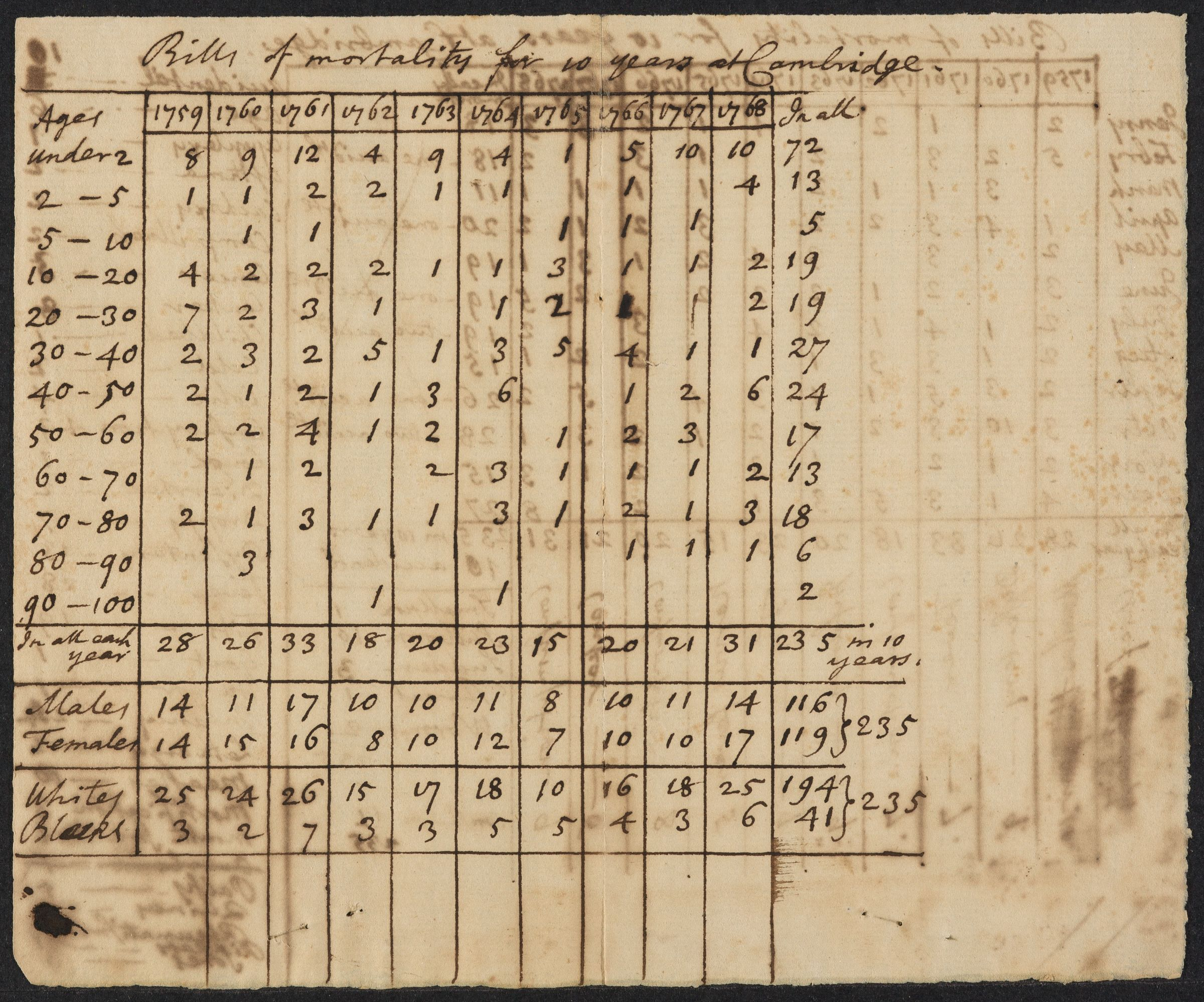 Bill of mortality for ten years at Cambridge (manuscript chart), [1768]