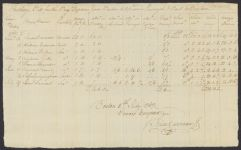 Shipping bills, Hancock family papers