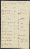 Hale, John, 1762-1796. Lists of law books belonging to John Hale, ca. 1788-1796. Small Manuscript Collection, Harvard Law School Library.