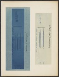 Work of the Meridian photometer, 1899, Arequipa, Conditions of Work June 18 [and] Conditions of Work July 16 [2 graphs]