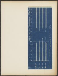 Work of the Meridian photo[meter] Condition of work [1899, graph]