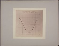 New Variable Star in Scorpius..1900 [light curve]