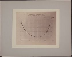 New Variable Star in Sculptor....1900  [light curve]