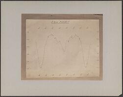 ß Lyrae Photometer v.[graph, photographic print]