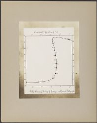 Eros (433) Opposition of 1894, Path showing positions of Images on Harvard Photographs [graph, photographic print]