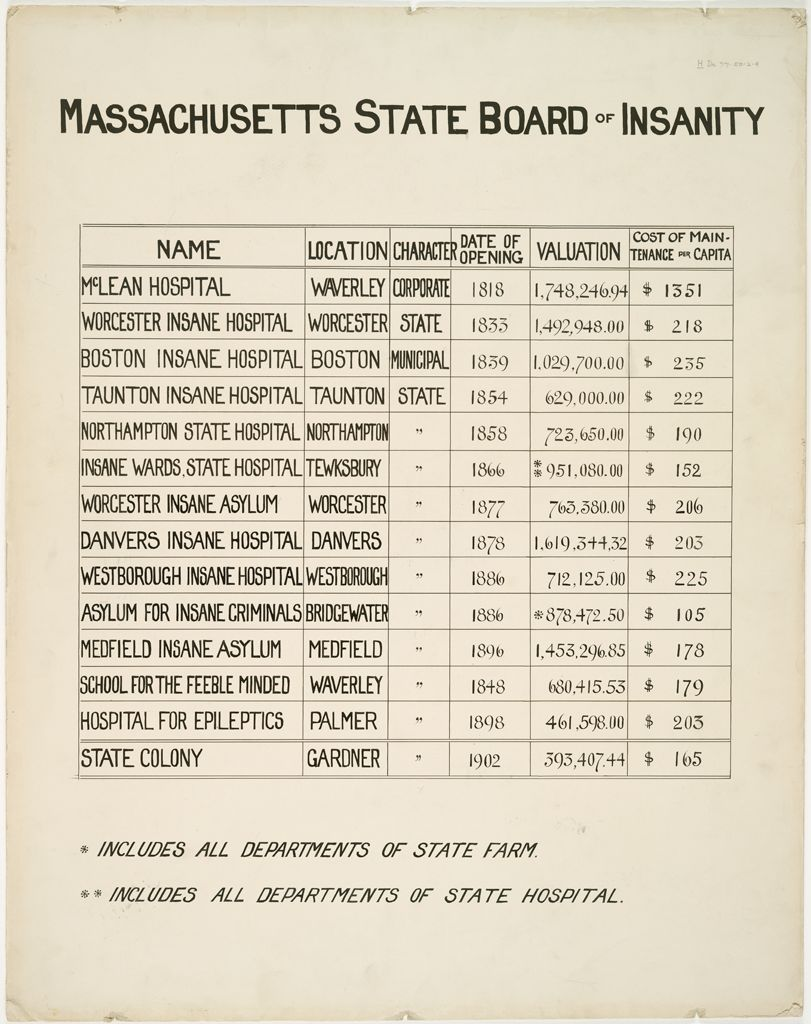 Defectives, Insane: United States. Massachusetts. Boston. State Board Of Insanity: Massachusetts State Board Of Insanity