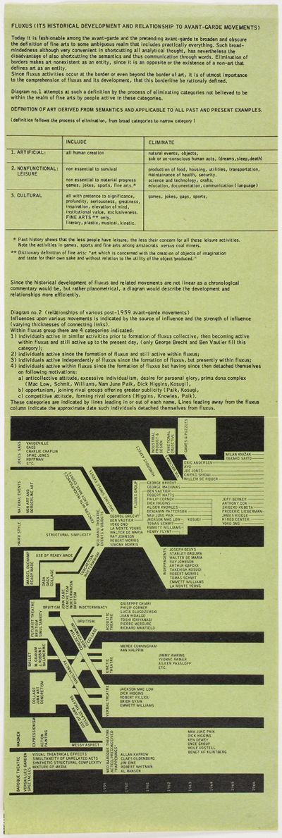 Fluxus (Its Historical Development And Relationship To Avant-Garde Movements)