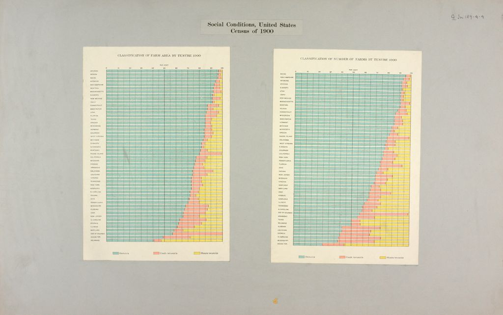 Industrial Problems, Welfare Work: United States: Social Conditions, United States Census Of 1900