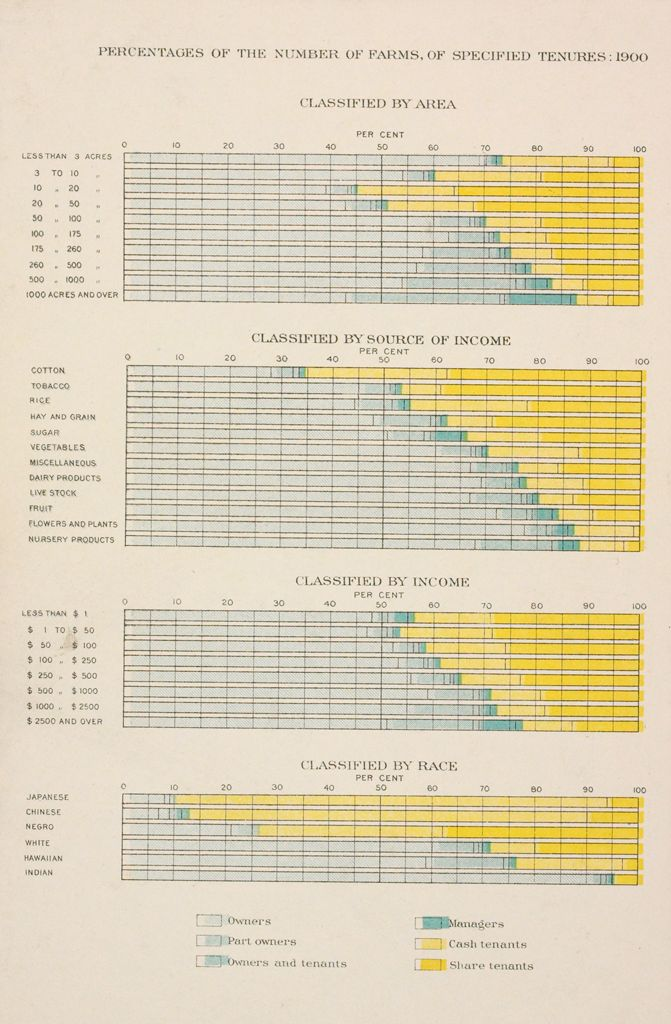 Industrial Problems, Welfare Work: United States: Social Conditions, United States, Census Of 1900, Percentages Of The Number Of Farms, Of Specified Tenures: 1900: Classified By Area; Classified By Source Of Income; Classified By Income; Classified By Race.