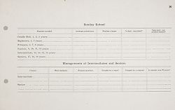 Miscellaneous: United States. Social Surveys: Schedules prepared for Use in Rural Social Surveys: Sunday School. Managements of Intermediates and Seniors.   Social Museum Collection