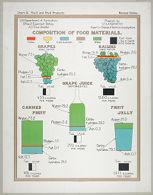 Health, General: United States. U.S. Department of Agriculture. Composition of Food Materials: Chart 12. Fruit and Fruit Products.: Grapes. Raisins. Grape Juice. Canned Fruit. Fruit Jelly