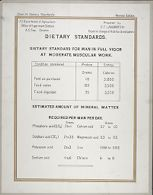 Health, General: United States. U.S. Department of Agriculture. Composition of Food Materials: Chart 15. Dietary Standards.: Dietary Standards. Dietary Standard for man in full vigor at moderate muscular work. Estimated Amount of Mineral Matter required per Man per Day.