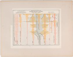 Races, Immigration: United States. Immigration to the United States: Chart No. 6: Immigration into the United States from the Different Countries, and total from all countries, during the past 84 years..   Social Museum Collection
