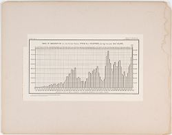 Races, Immigration: United States. Immigration to the United States: Chart No. 7: Wave of Immigration into the United States, from All Countries, during the past 84 years..   Social Museum Collection