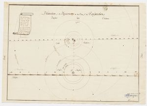 Delineation of the Phaenomena at the time of the Conjunction of Jupiter and Saturn, 1782. Cambridge, Long. 4h 44′ 22″ W. W. King Digital Object