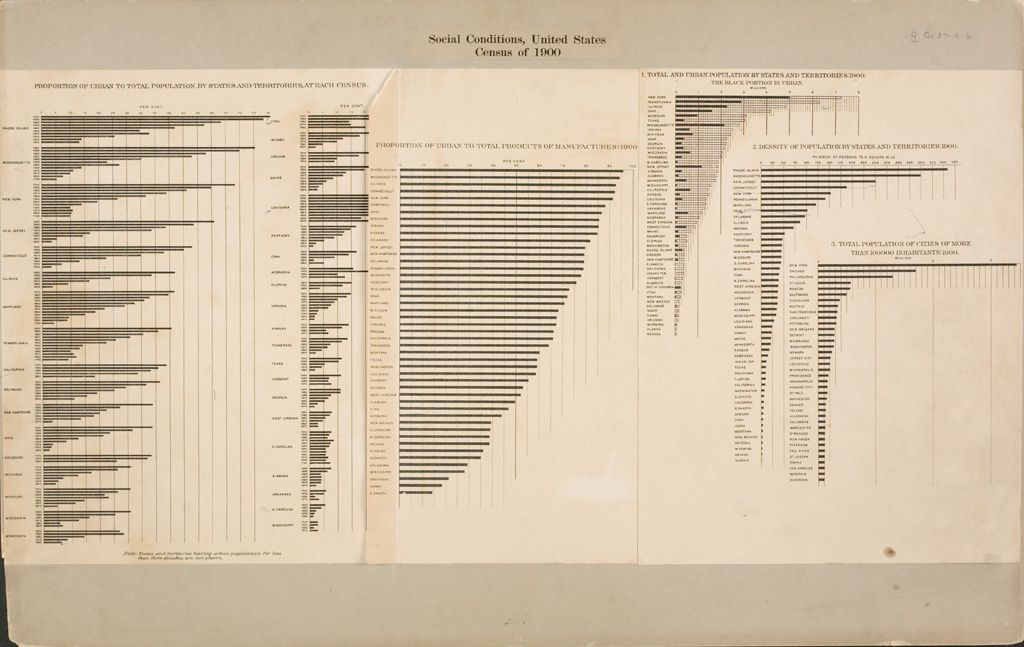 Government, City: United States: Social Conditions, United States: Census Of 1900