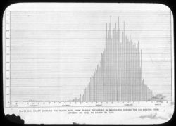 """Death rate in Manchuria from """"Report  of International Plague Conference"""""""